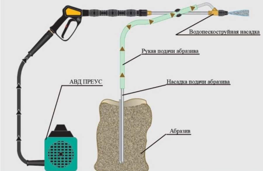 How Sandblaster Works